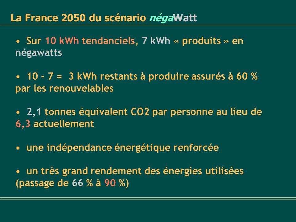 La France 2050 du scénario négaWatt