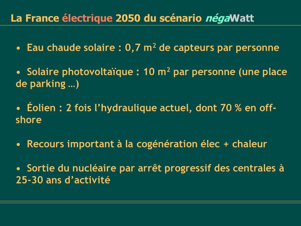 La France électrique 2050 du scénario négaWatt