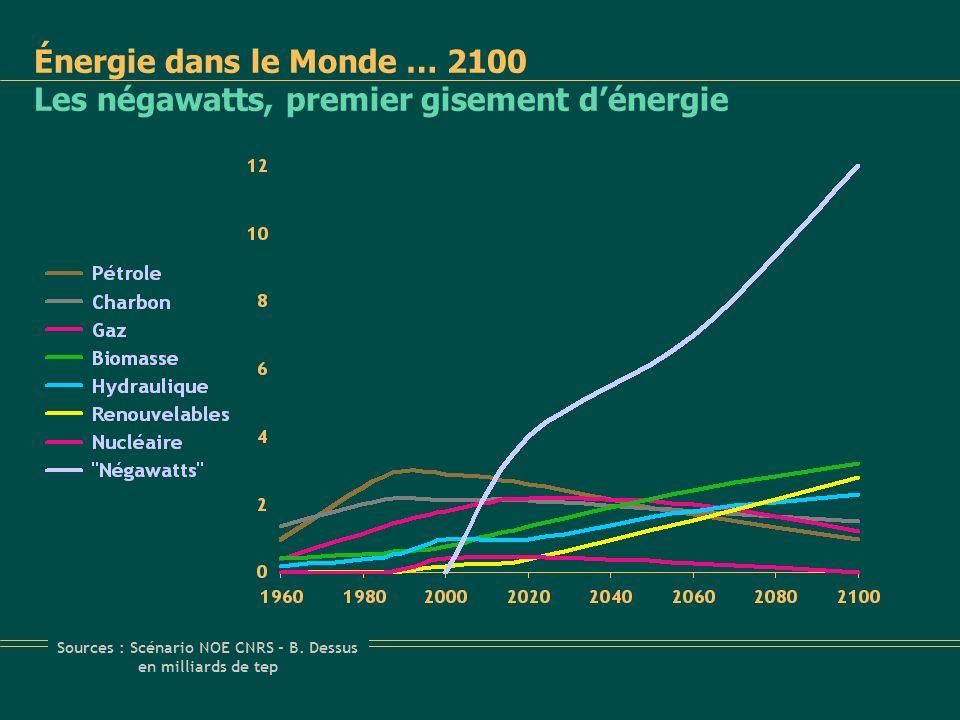 Énergie dans le Monde … 2100 Les négawatts, premier gisement d'énergie