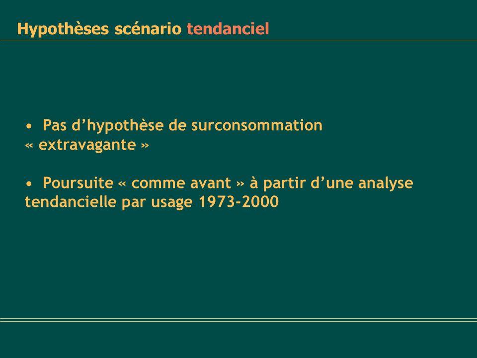 Hypothèses scénario tendanciel