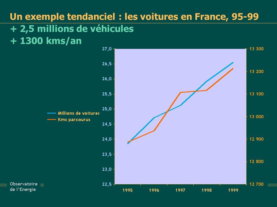Un exemple tendanciel : les voitures en France, 95-99 + 2,5 millions de véhicules + 1300 kms/an