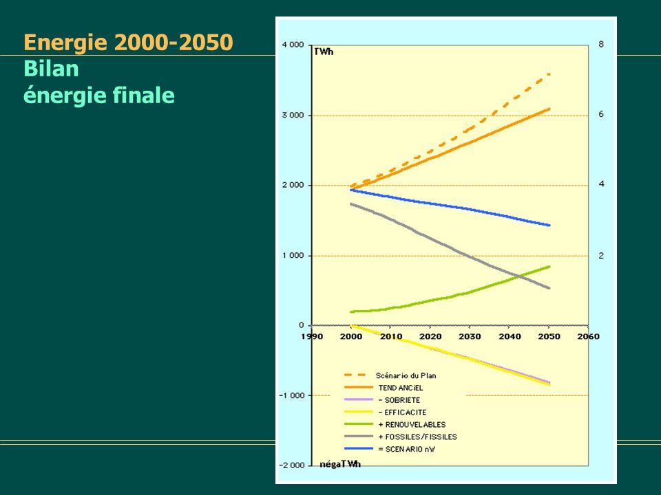 Energie 2000-2050 Bilan énergie finale