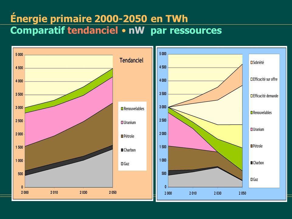 Énergie primaire 2000-2050 en TWh Comparatif tendanciel • nW par ressources