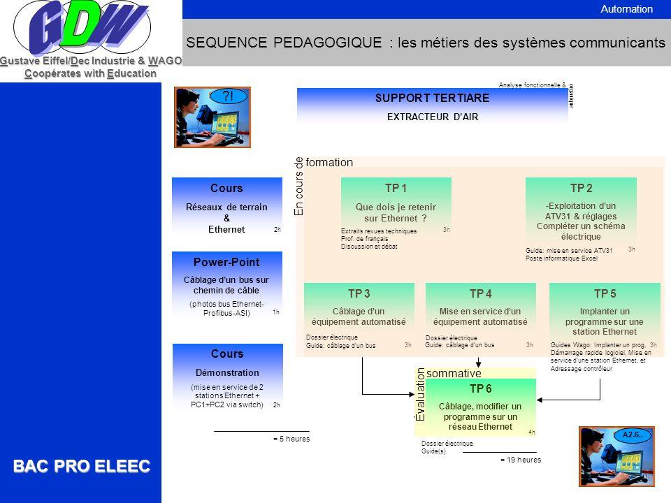 WG. BAC PRO ELEEC. D. Automation. SEQUENCE PEDAGOGIQUE : les métiers des systèmes communicants. Gustave Eiffel/Dec Industrie & WAGO.