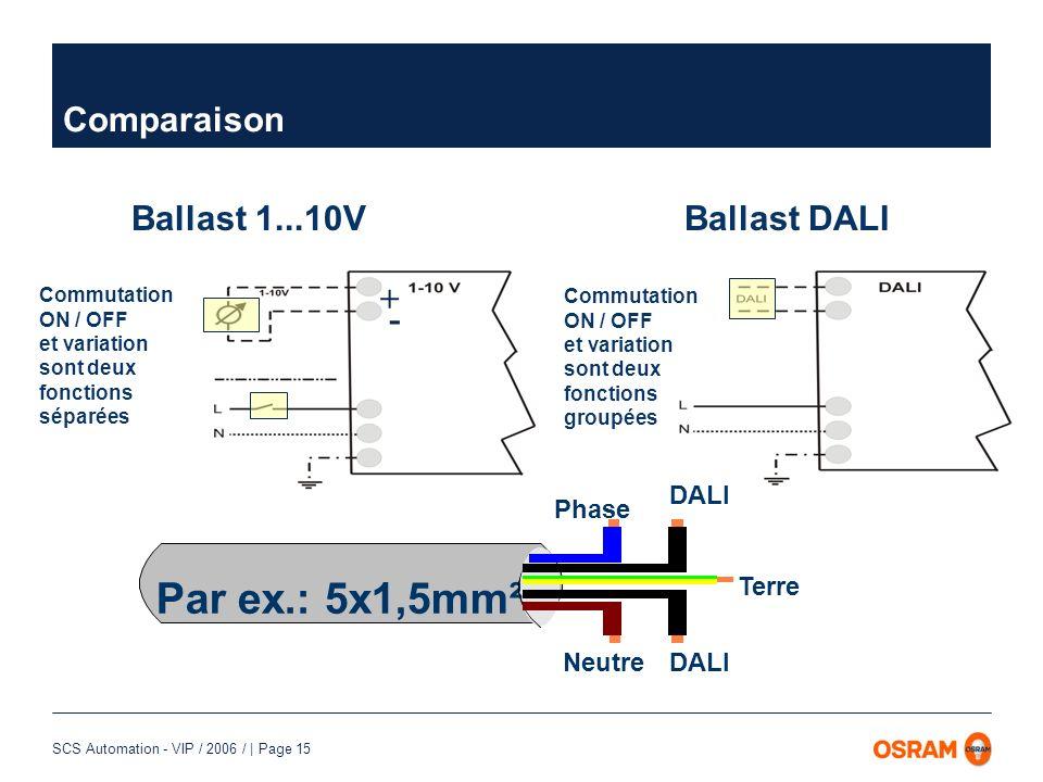 Par ex.: 5x1,5mm² Comparaison Ballast 1...10V + - Ballast DALI Terre