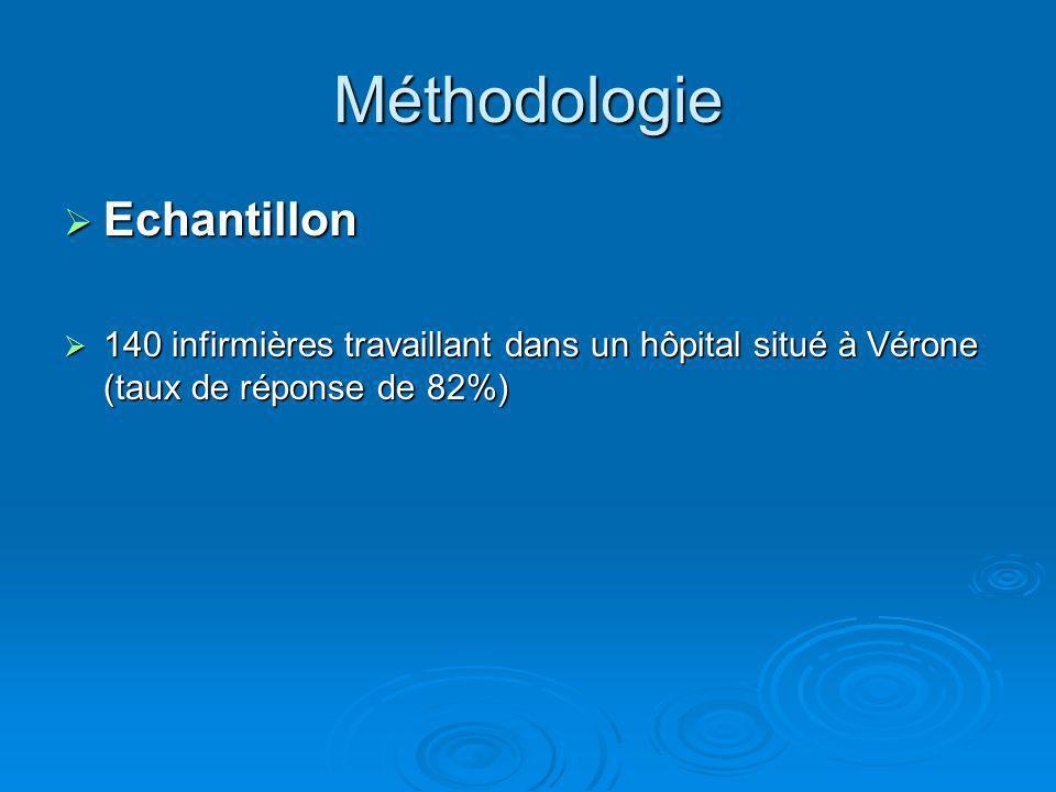 Méthodologie Echantillon