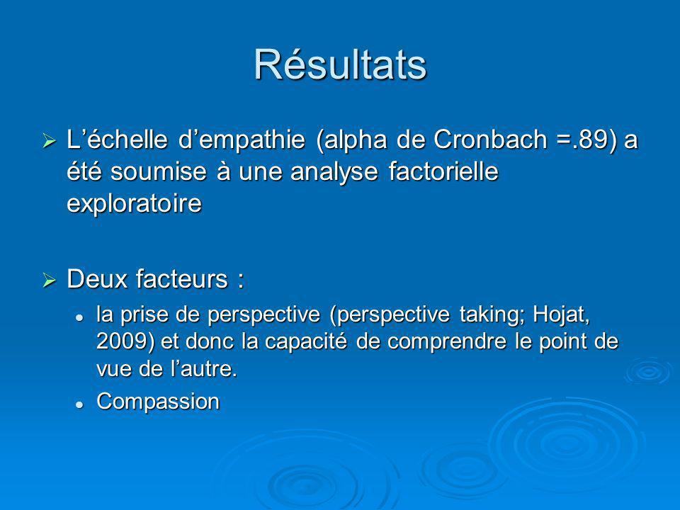 Résultats L'échelle d'empathie (alpha de Cronbach =.89) a été soumise à une analyse factorielle exploratoire.