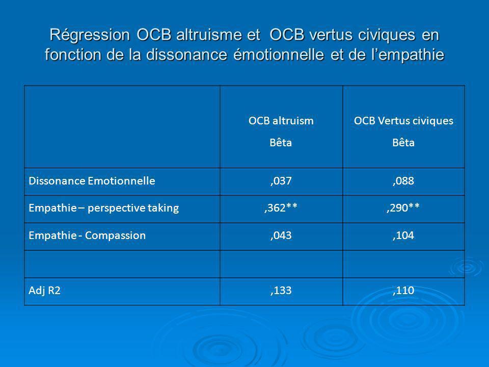 Régression OCB altruisme et OCB vertus civiques en fonction de la dissonance émotionnelle et de l'empathie