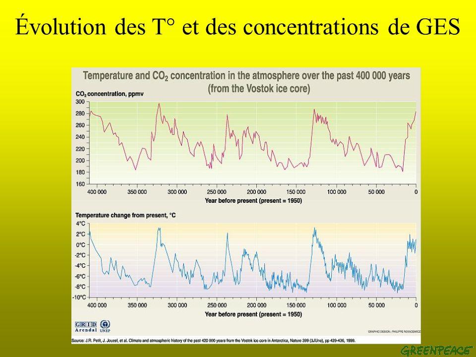 Évolution des T° et des concentrations de GES