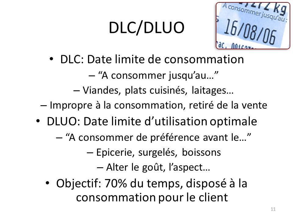 DLC/DLUO DLC: Date limite de consommation