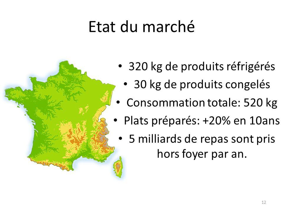 Etat du marché 320 kg de produits réfrigérés