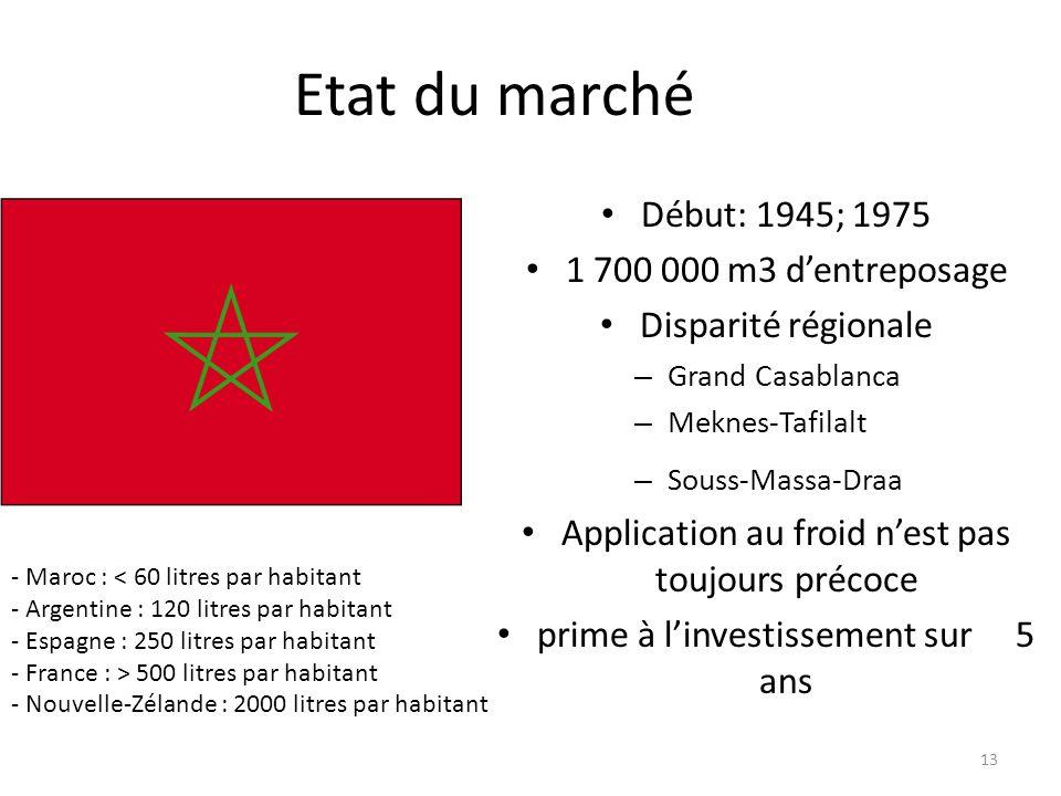 Etat du marché Début: 1945; 1975 1 700 000 m3 d'entreposage