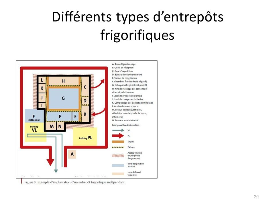 Différents types d'entrepôts frigorifiques
