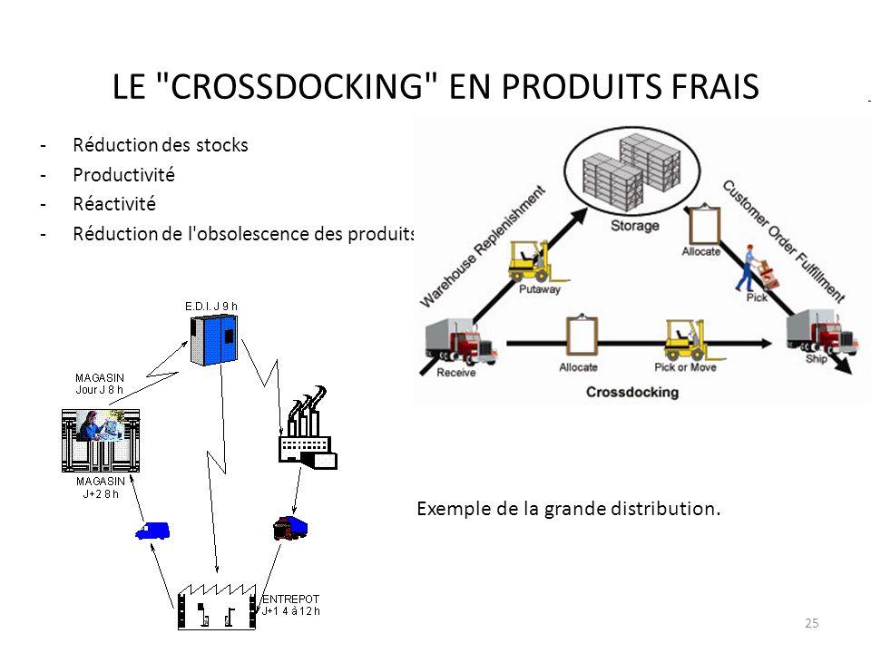 LE CROSSDOCKING EN PRODUITS FRAIS