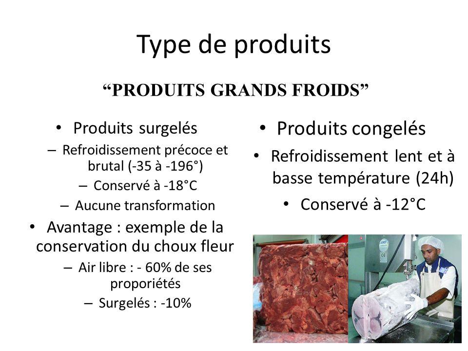 PRODUITS GRANDS FROIDS