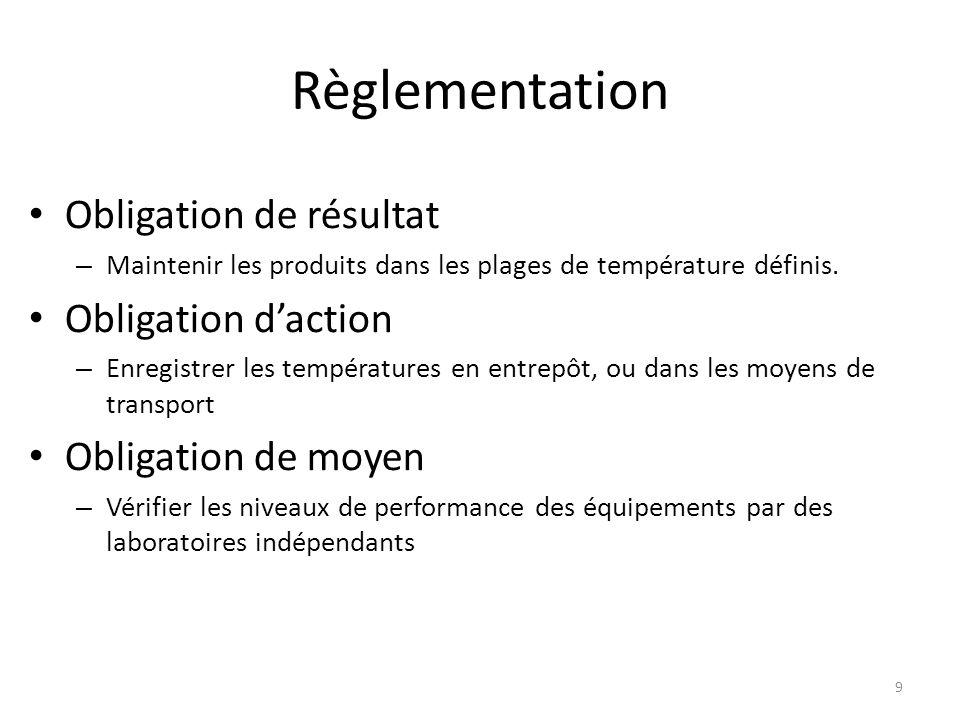 Règlementation Obligation de résultat Obligation d'action