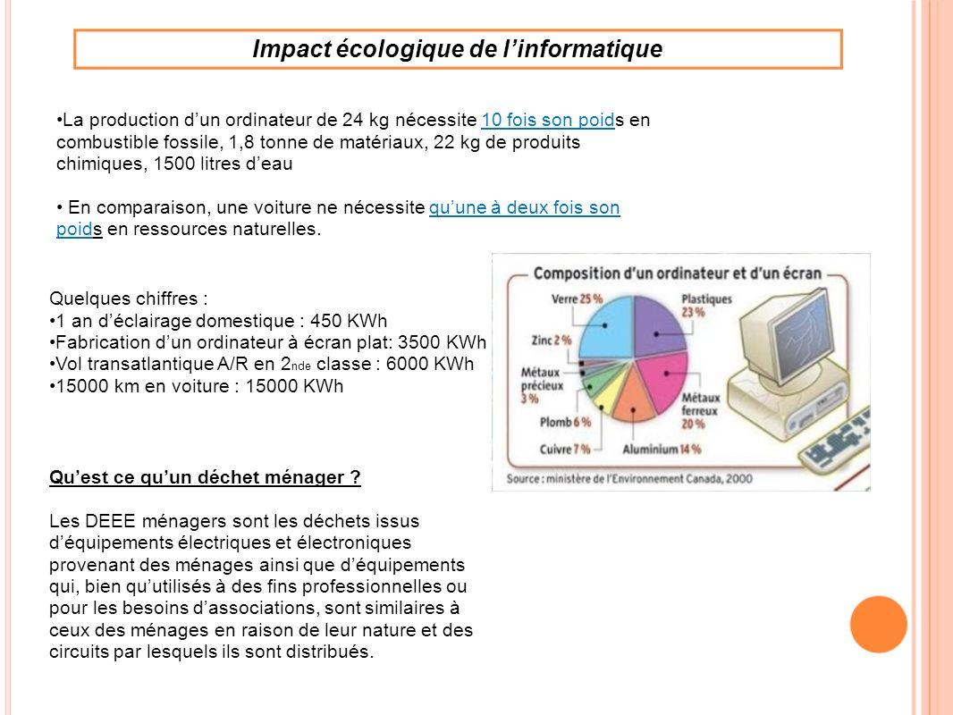 Impact écologique de l'informatique