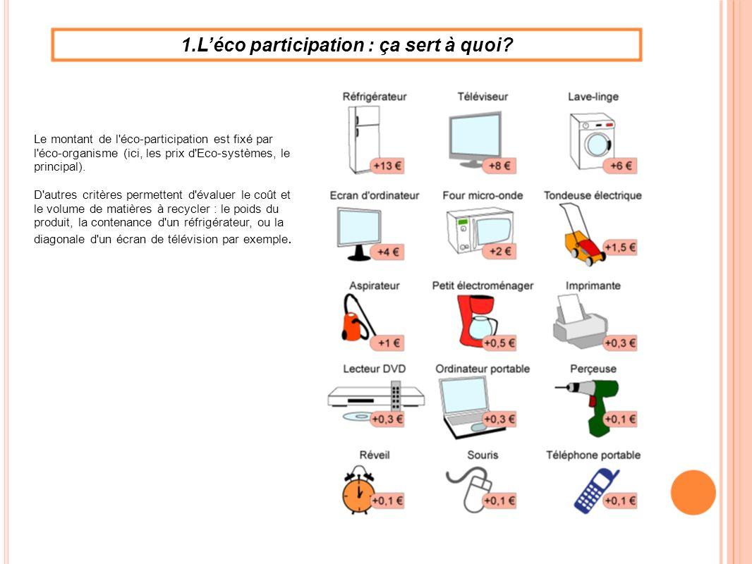 1.L'éco participation : ça sert à quoi