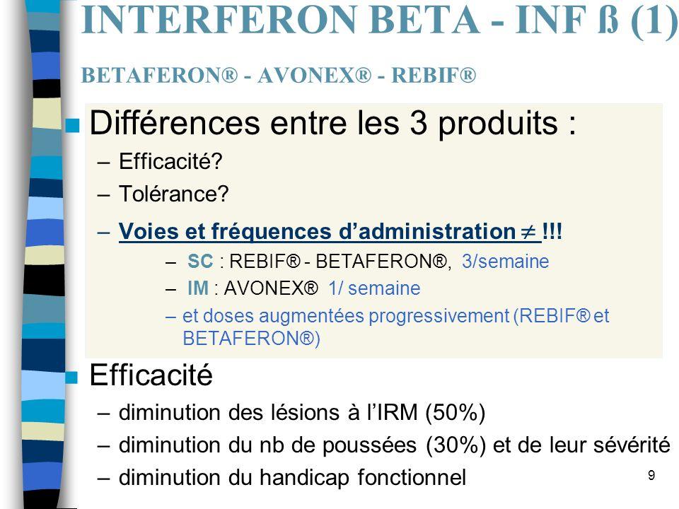 INTERFERON BETA - INF ß (1) BETAFERON® - AVONEX® - REBIF®