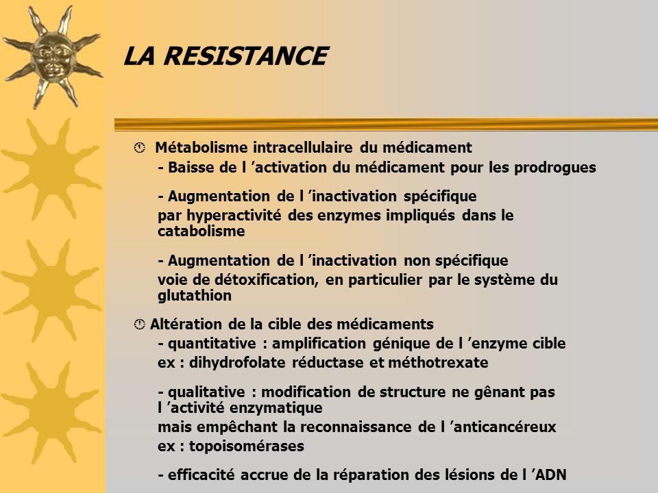 LA RESISTANCE  Métabolisme intracellulaire du médicament