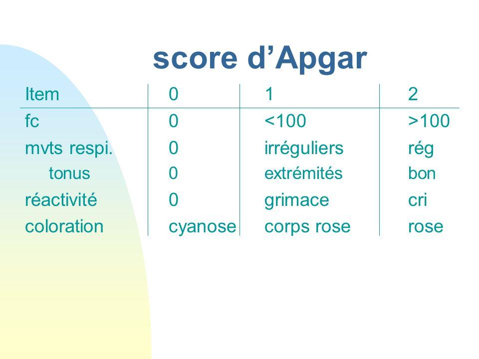 score d'Apgar Item 0 1 2 fc 0 <100 >100