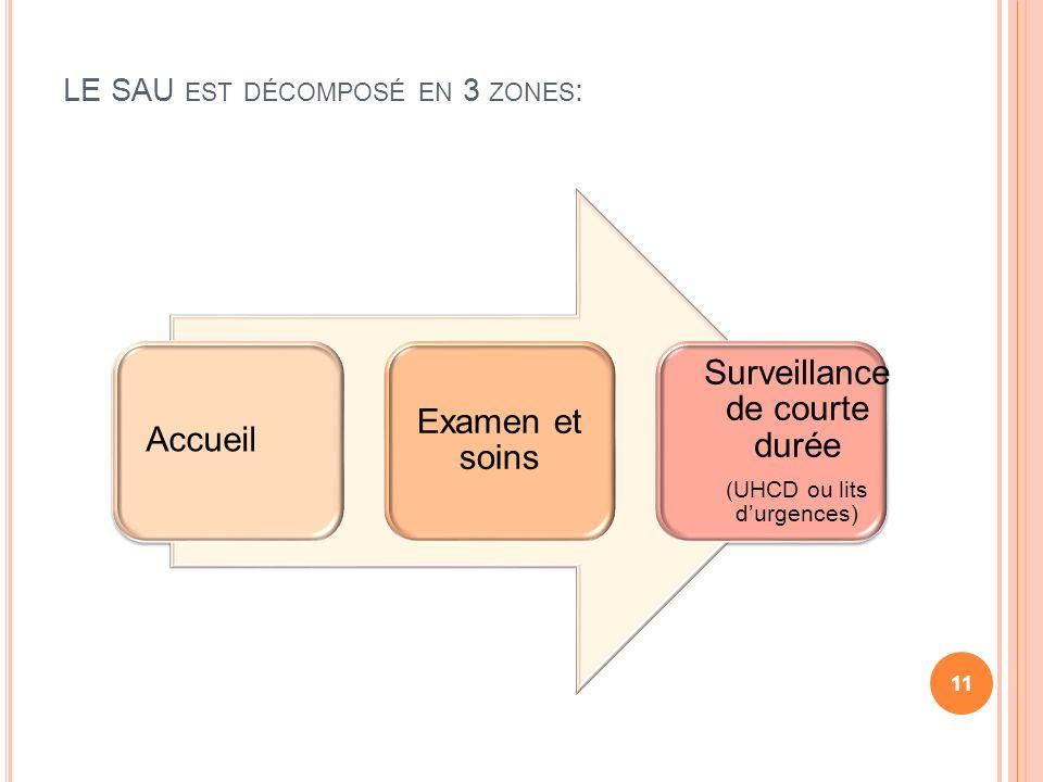 LE SAU est décomposé en 3 zones: