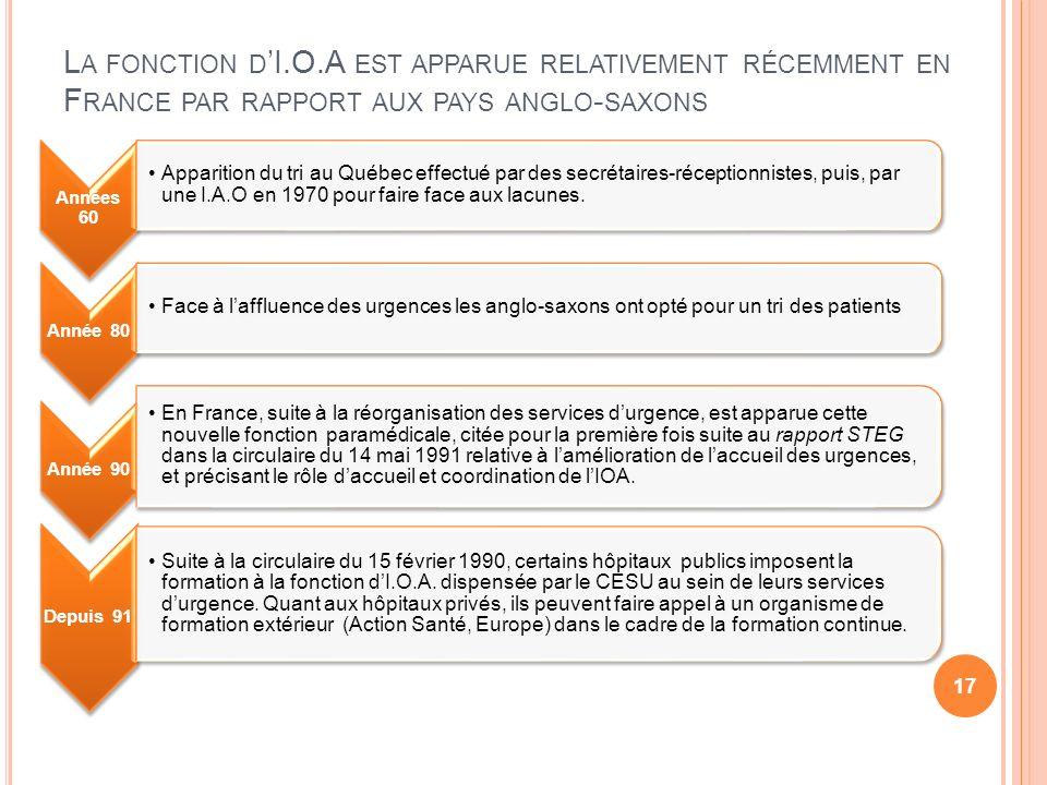 La fonction d'I.O.A est apparue relativement récemment en France par rapport aux pays anglo-saxons