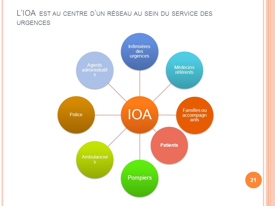 L'IOA est au centre d'un réseau au sein du service des urgences
