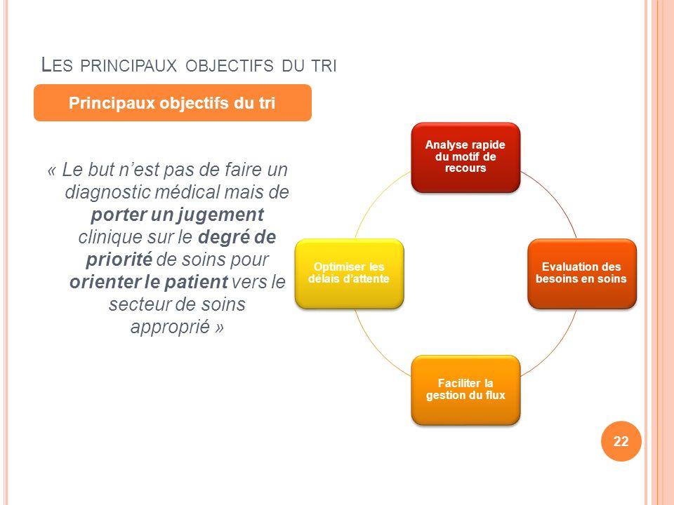 Les principaux objectifs du tri