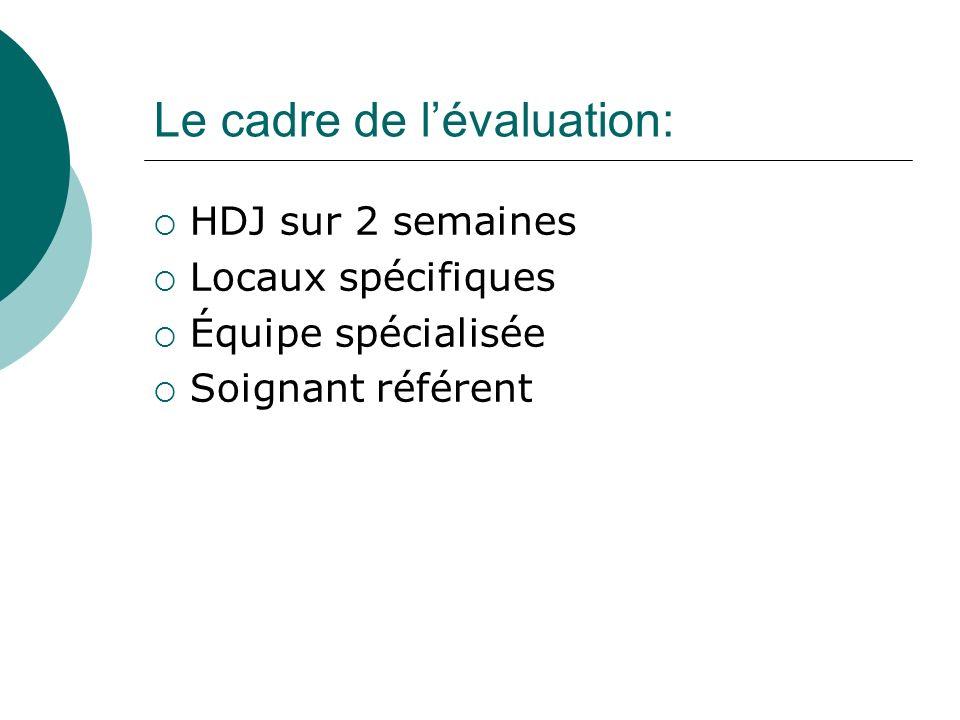 Le cadre de l'évaluation: