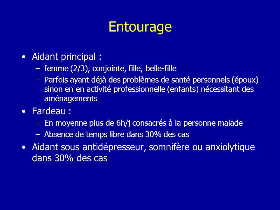 Entourage Aidant principal : Fardeau :