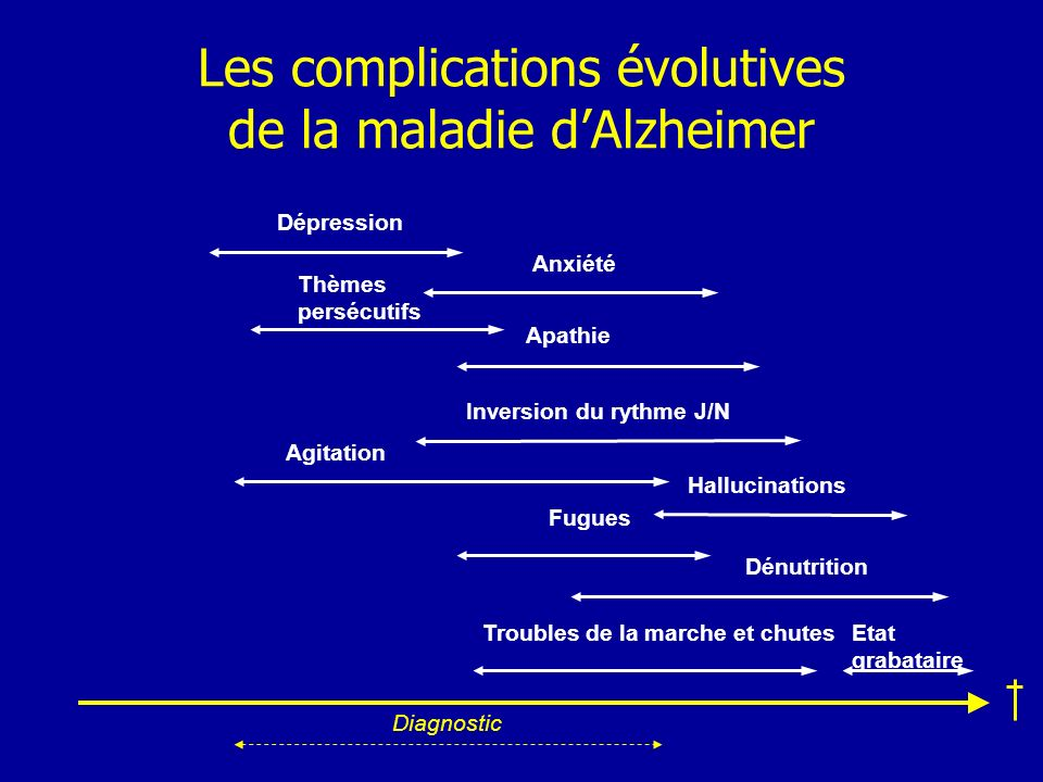 Les complications évolutives de la maladie d'Alzheimer