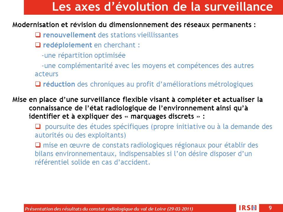 Les axes d'évolution de la surveillance