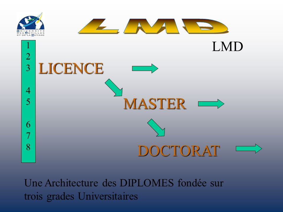 LICENCE MASTER DOCTORAT LMD LMD