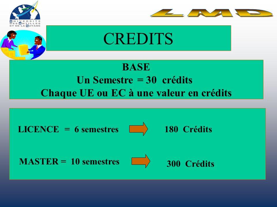 Chaque UE ou EC à une valeur en crédits