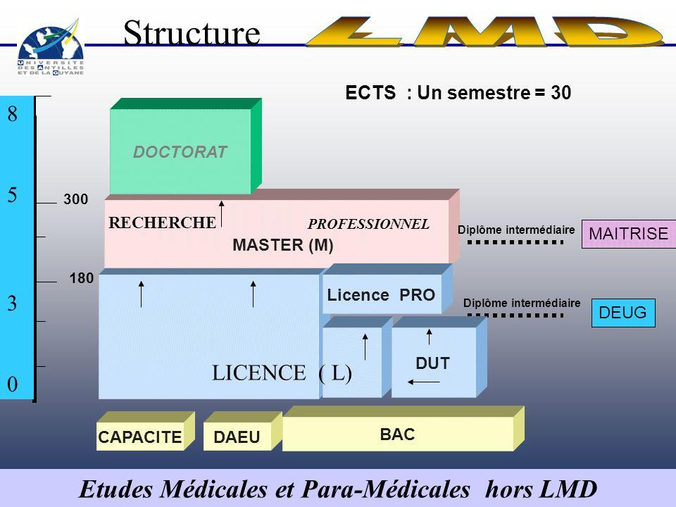 Etudes Médicales et Para-Médicales hors LMD