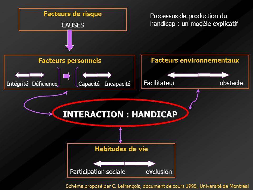 Facteurs environnementaux INTERACTION : HANDICAP
