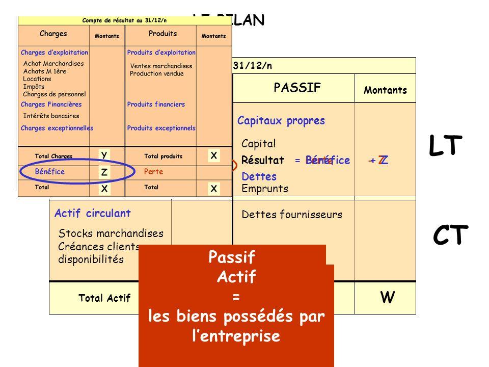 LE BILAN = Perte - Z. Bilan au 31/12/n. Montants. Montants. ACTIF. PASSIF. LT. Actif immobilisé.