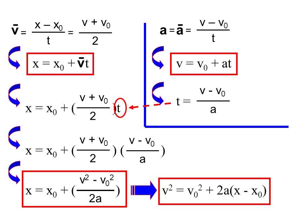v a a x = x0 + t v v = v0 + at t = x = x0 + ( )t x = x0 + ( ) ( )