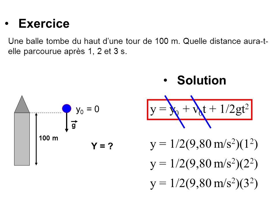 Exercice Solution y = y0 + v0t + 1/2gt2 y = 1/2(9,80 m/s2)(12)