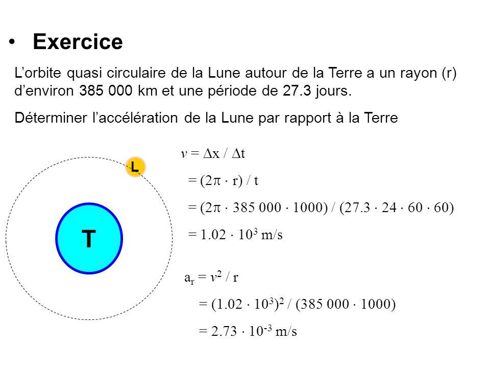 Exercice L'orbite quasi circulaire de la Lune autour de la Terre a un rayon (r) d'environ 385 000 km et une période de 27.3 jours.