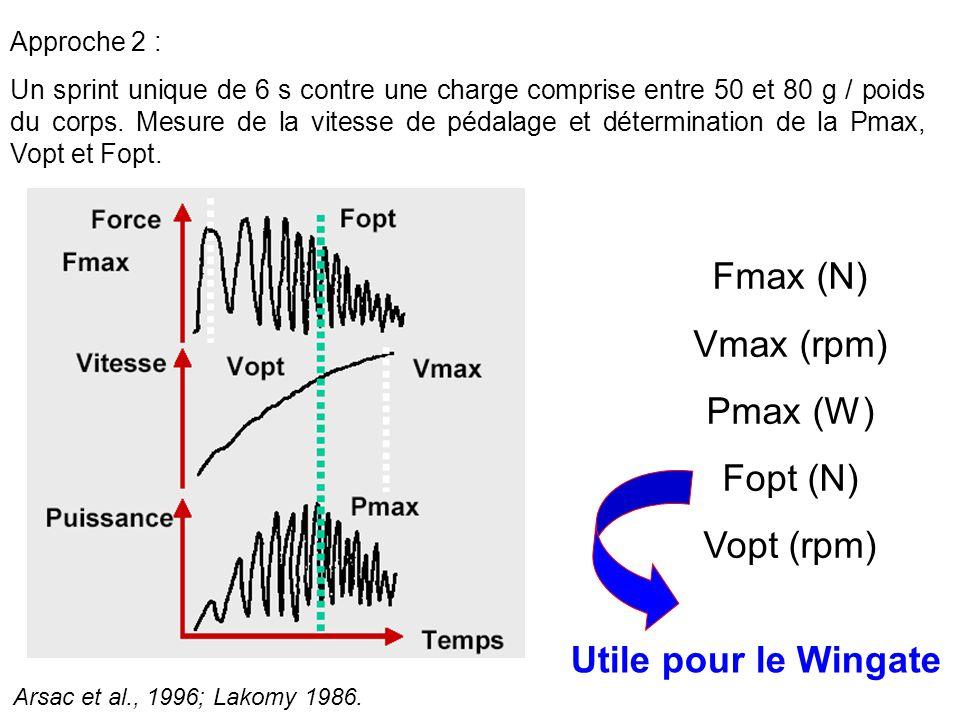 Fmax (N) Vmax (rpm) Pmax (W) Fopt (N) Vopt (rpm) Utile pour le Wingate