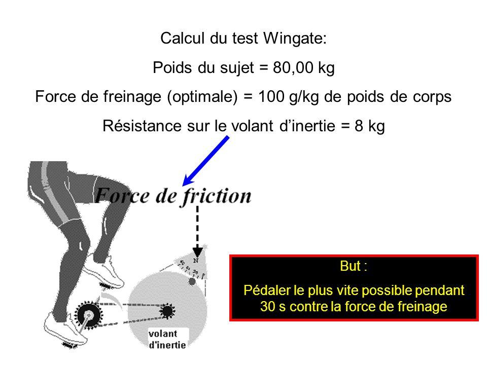 Calcul du test Wingate: Poids du sujet = 80,00 kg