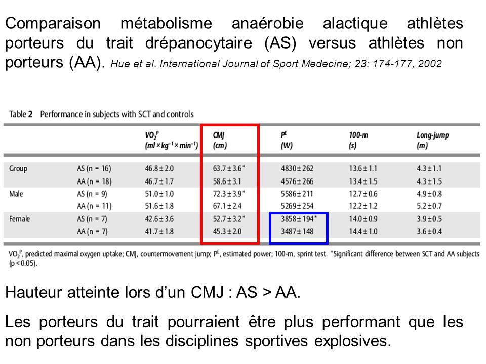 Comparaison métabolisme anaérobie alactique athlètes porteurs du trait drépanocytaire (AS) versus athlètes non porteurs (AA). Hue et al. International Journal of Sport Medecine; 23: 174-177, 2002