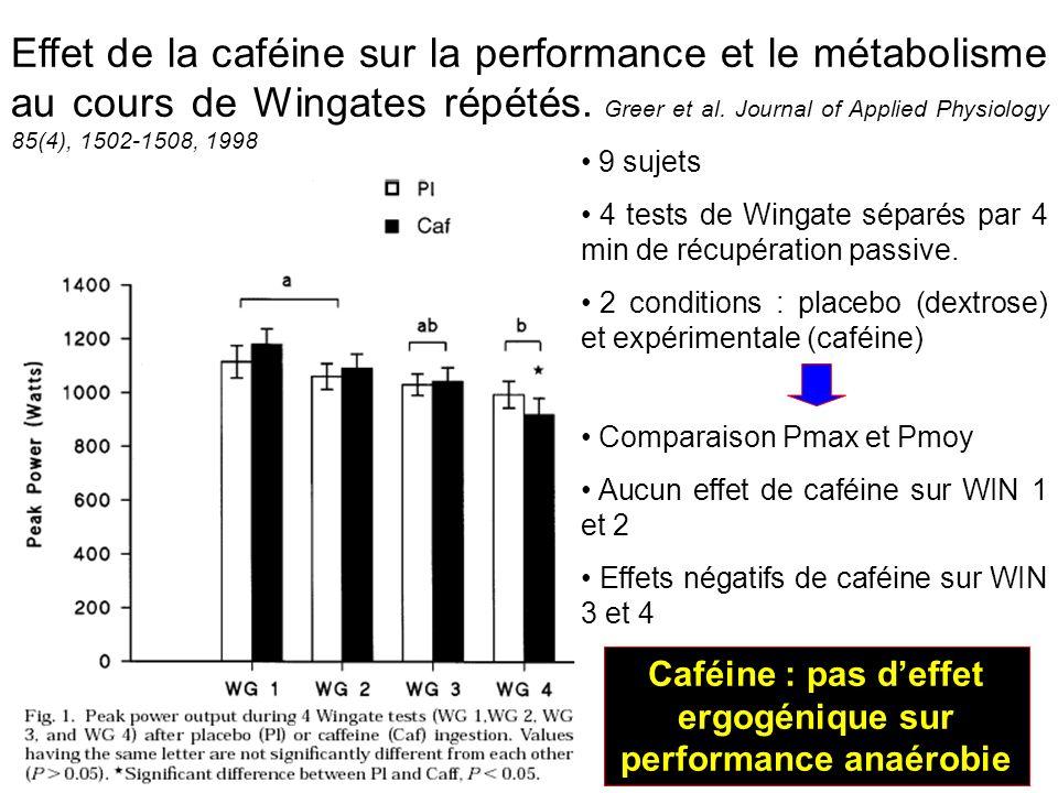 Caféine : pas d'effet ergogénique sur performance anaérobie