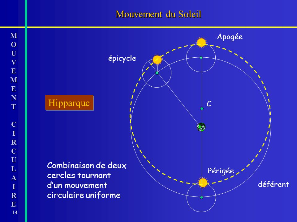 Mouvement du Soleil Hipparque