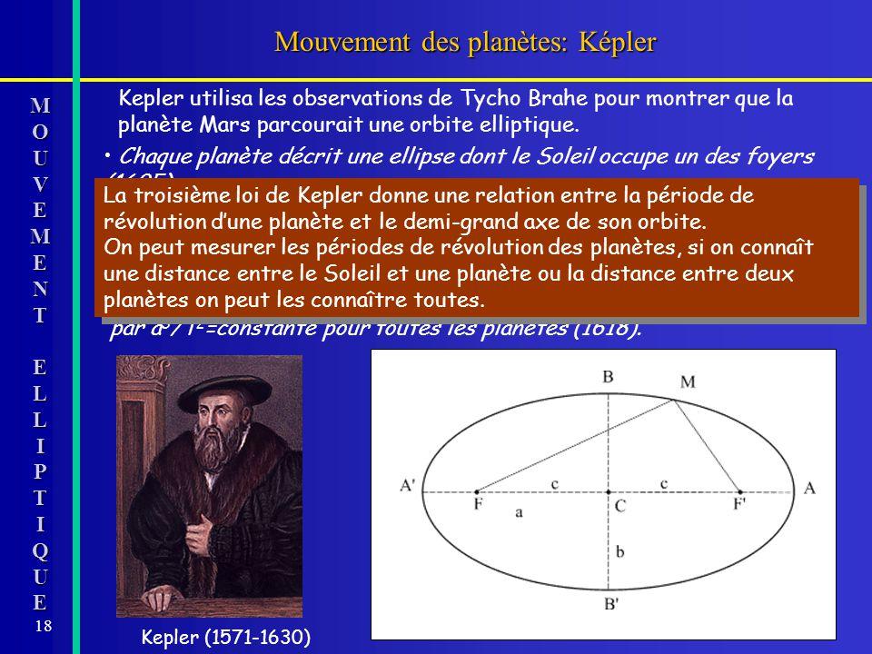 Mouvement des planètes: Képler
