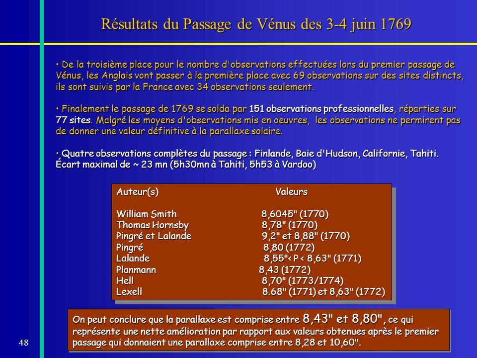 Résultats du Passage de Vénus des 3-4 juin 1769