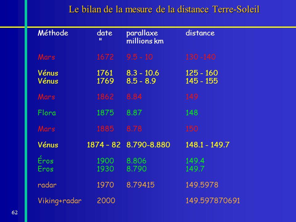 Le bilan de la mesure de la distance Terre-Soleil