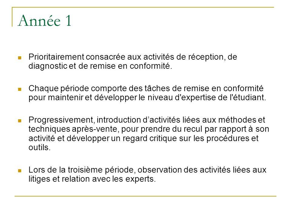 Année 1 Prioritairement consacrée aux activités de réception, de diagnostic et de remise en conformité.